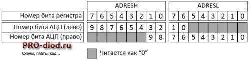 Влияние бита ADFM в регистре ADCON2